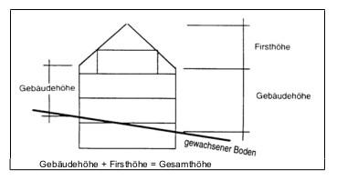Gebäudehöhe und Firsthöhe